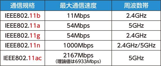 画像: Wi-Fi規格の違い