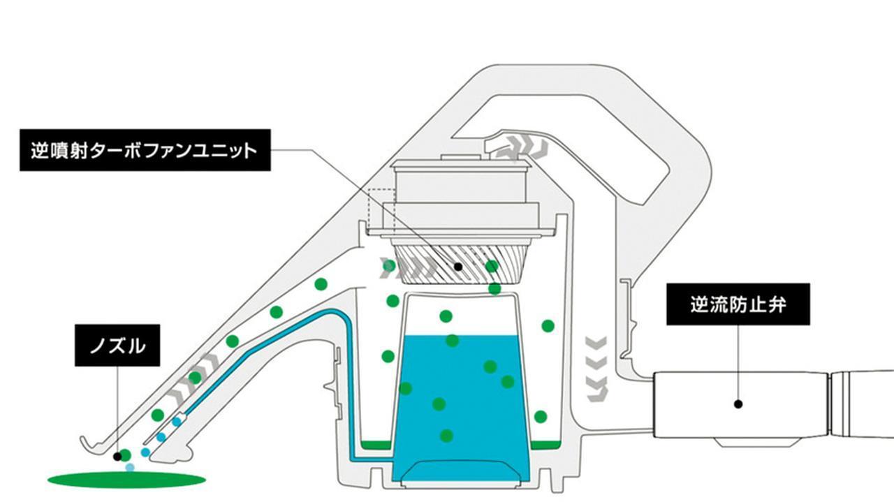 画像: ノズルを当てると自動的に水が噴射され、汚れを洗浄しながら吸引。吸い上げた汚水は、本体内で水と空気に分離される。