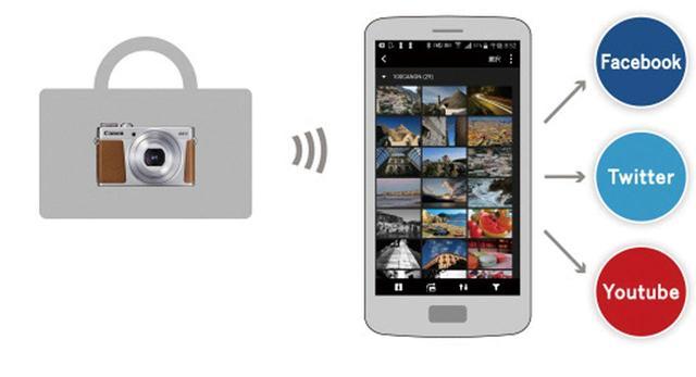 画像: カメラをバッグに入れたままの状態で、カメラ内の画像の閲覧や転送も可能だ。