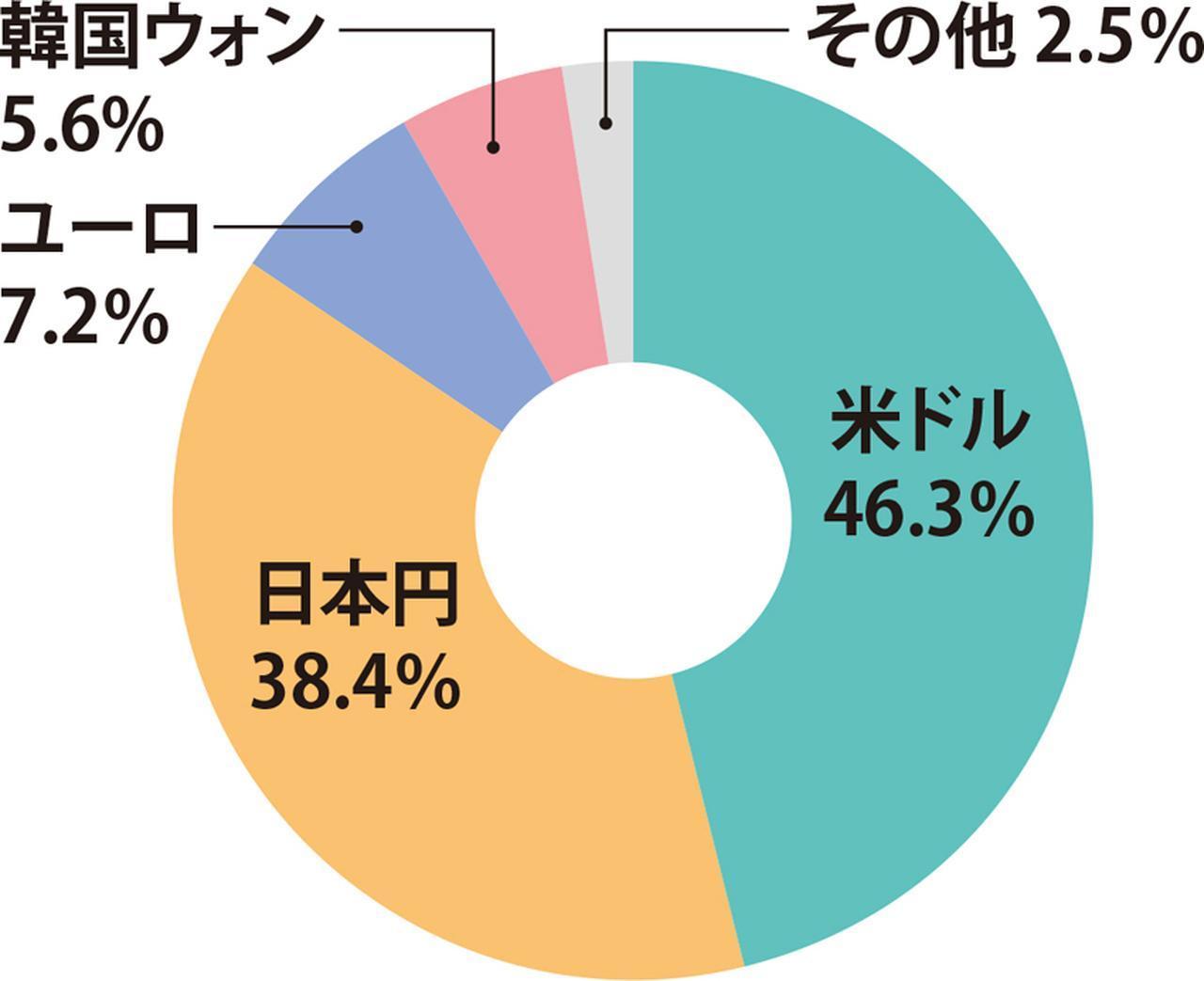 画像: 全通貨の取引に対する日本円の割合はおおよそ4〜5割程度(ブルームバーグ集計の1月10日時点のデータを基に編集部で作成)。