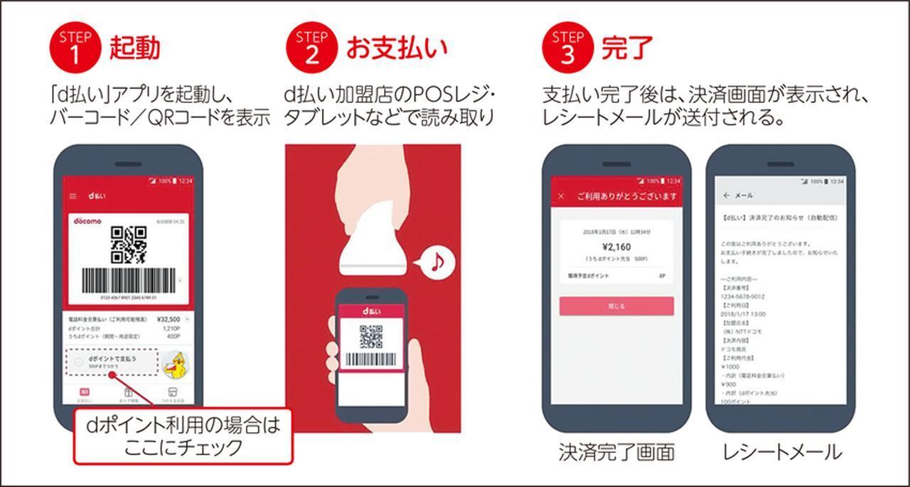 画像: 4月から店舗でのコード払いを開始。携帯電話料金と一緒に支払える。支払いアプリにはポイントカード機能も備わっており、一つのアプリで、決済に加え、ポイントもためることができる。