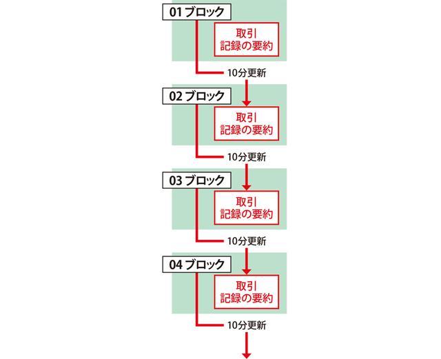 画像: ビットコインの基幹技術であるブロックチェーンでは、取引台帳を参加者が分散管理し、第三者を介さずに直接取引する点に特徴がある。