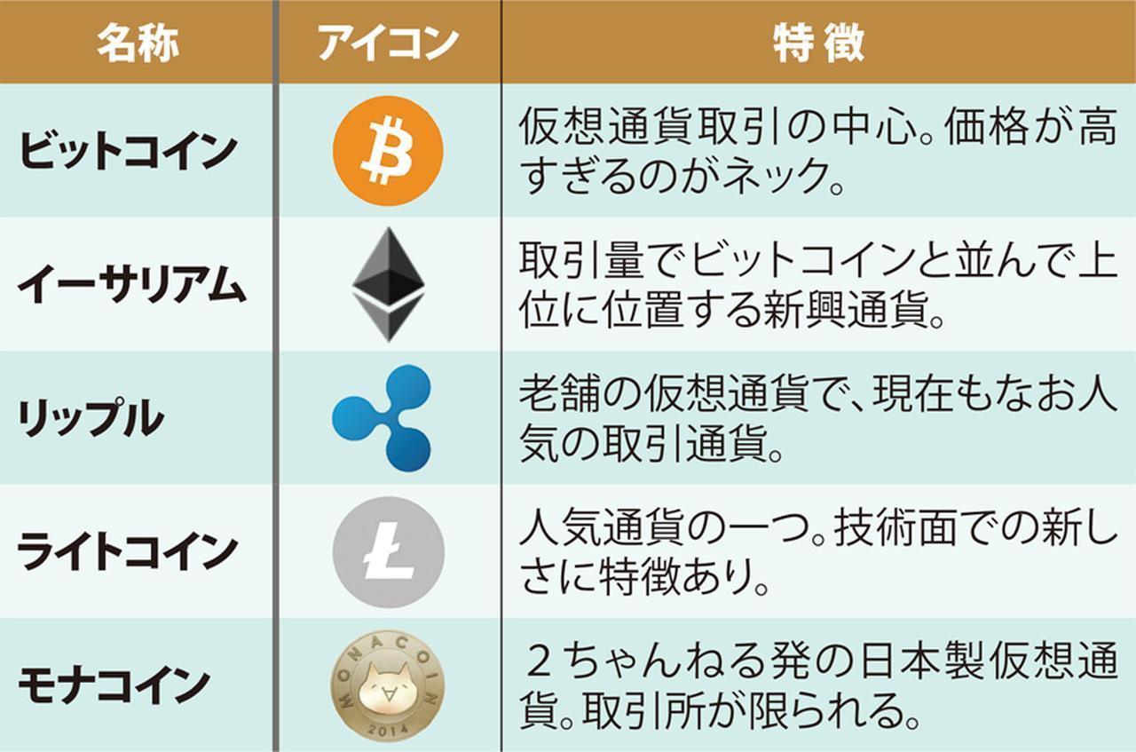 画像: 代表的な仮想通貨の種類