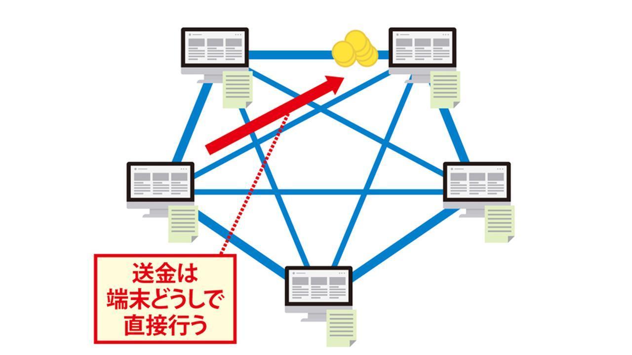 画像: ビットコインに参加するすべての端末が取引記録(台帳)を分散管理しており、第三者を介さず送金などの直接取引が行われる。ビットコインの台帳(ブロック)は10分ごとに更新され、直前までの取引記録の要約を含む形で連結されていく。この連鎖をブロックチェーンと呼ぶ。