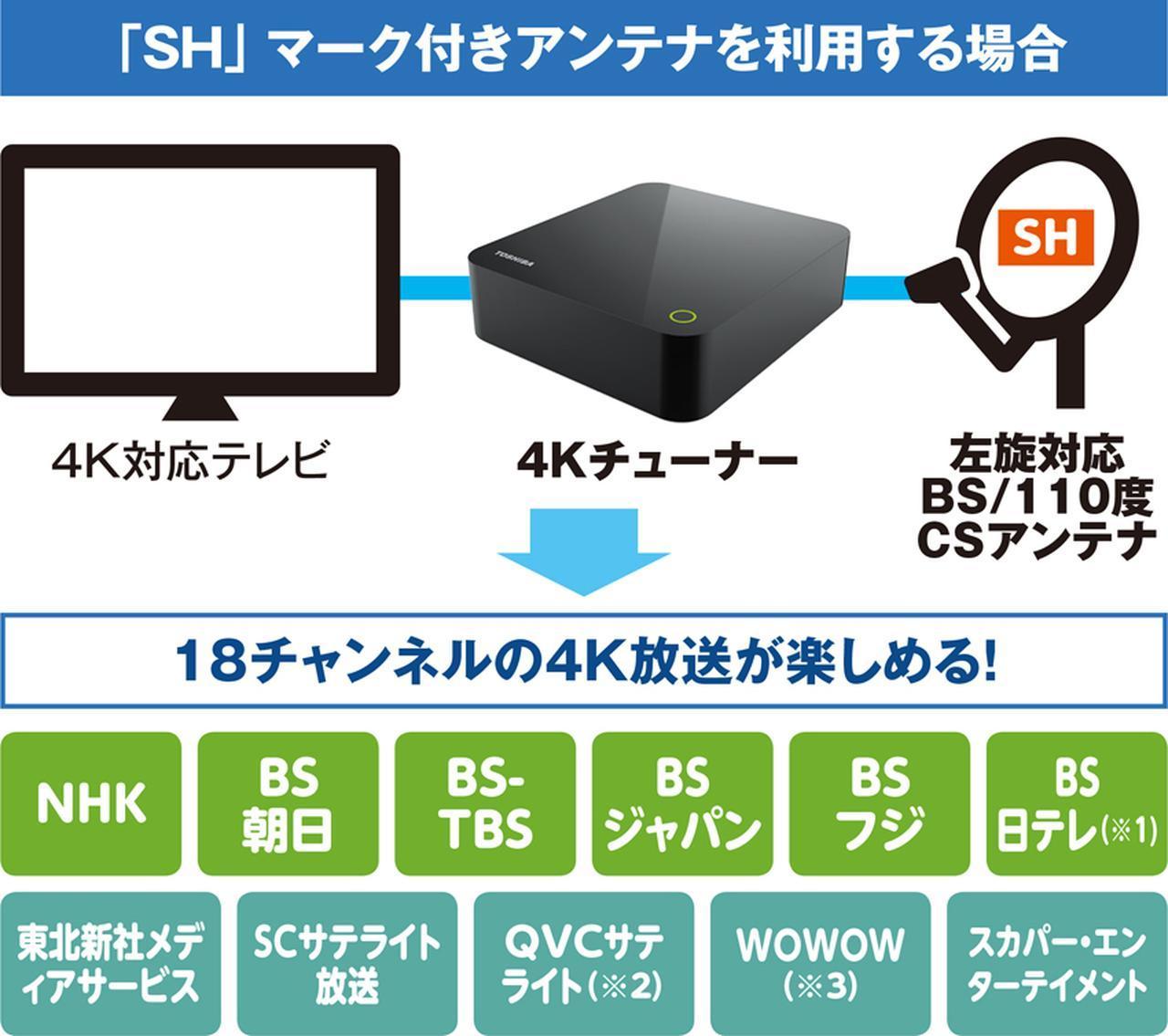 画像: 新4K放送が始まる12月に向け、複雑化する録画事情