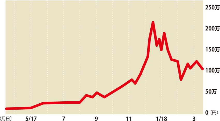 画像: ビットコイン価格が200万円を突破したのは2017年12月のこと。それまでは10万円以下の時期が長かった。