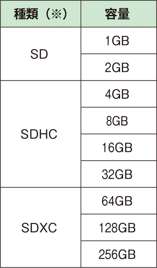 画像: ※SD、SDHC、SDXCそれぞれに「標準」「mini」「micro」の各サイズがある。
