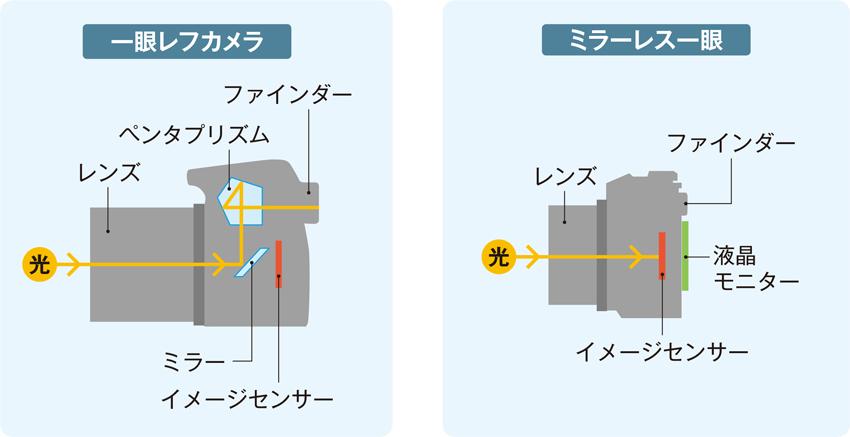 画像: 一眼レフはボディ内にミラーやペンタプリズムなどの機構が必要で、シンプルな構造のミラーレス一眼と比べると、大きく重くなってしまう。