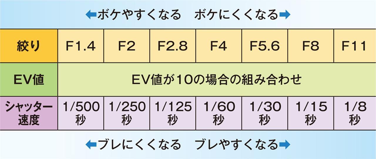 画像: 露出はEV値で表され、絞りとシャッター速度の組み合わせで変化する。上の「F1.4と1/500秒」から「F11と1/8秒」はすべてEV値10になる例。