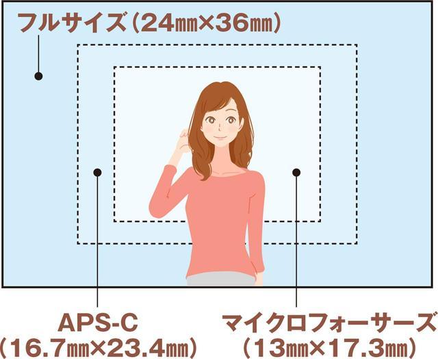 画像: ●センサーサイズで範囲が変わる