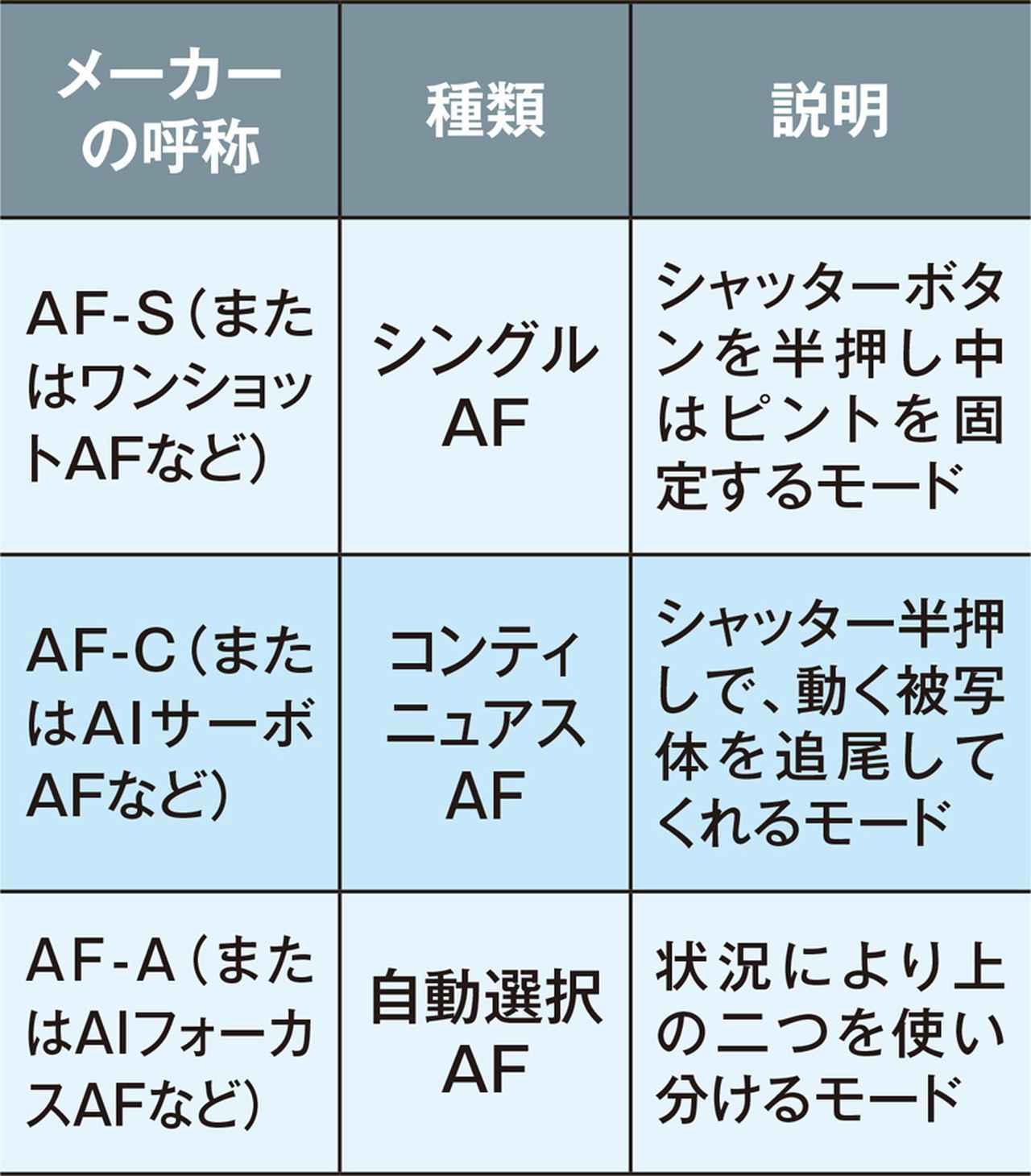 画像: AF-S、AF-Cという名称で表記される機種が多い。メーカーで呼び方が異なるが、機能的には変わらない。