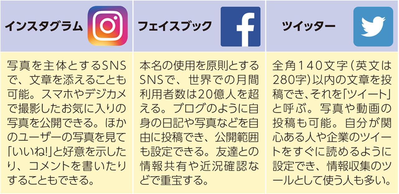 画像: 投稿型SNSの特徴と違い