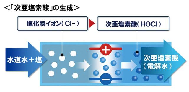 画像: タンクの中の水道水と塩タブレットを混合した塩水の中の塩化物イオンが電気分解されることにより、次亜塩素酸が発生する。