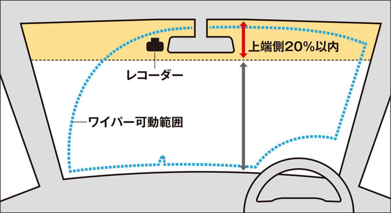 画像: ドラレコの取り付け場所はかなり限られる。フロントウインドウの上部20%以内で、ワイパーの作動範囲内となると、ルームミラー近辺に落ち着く。