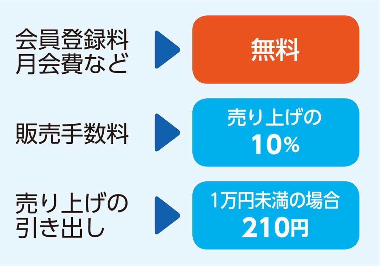 画像: メルカリを利用するのは無料。出品で売買が成立すると手数料がかかるが、見るだけならタダで使える。