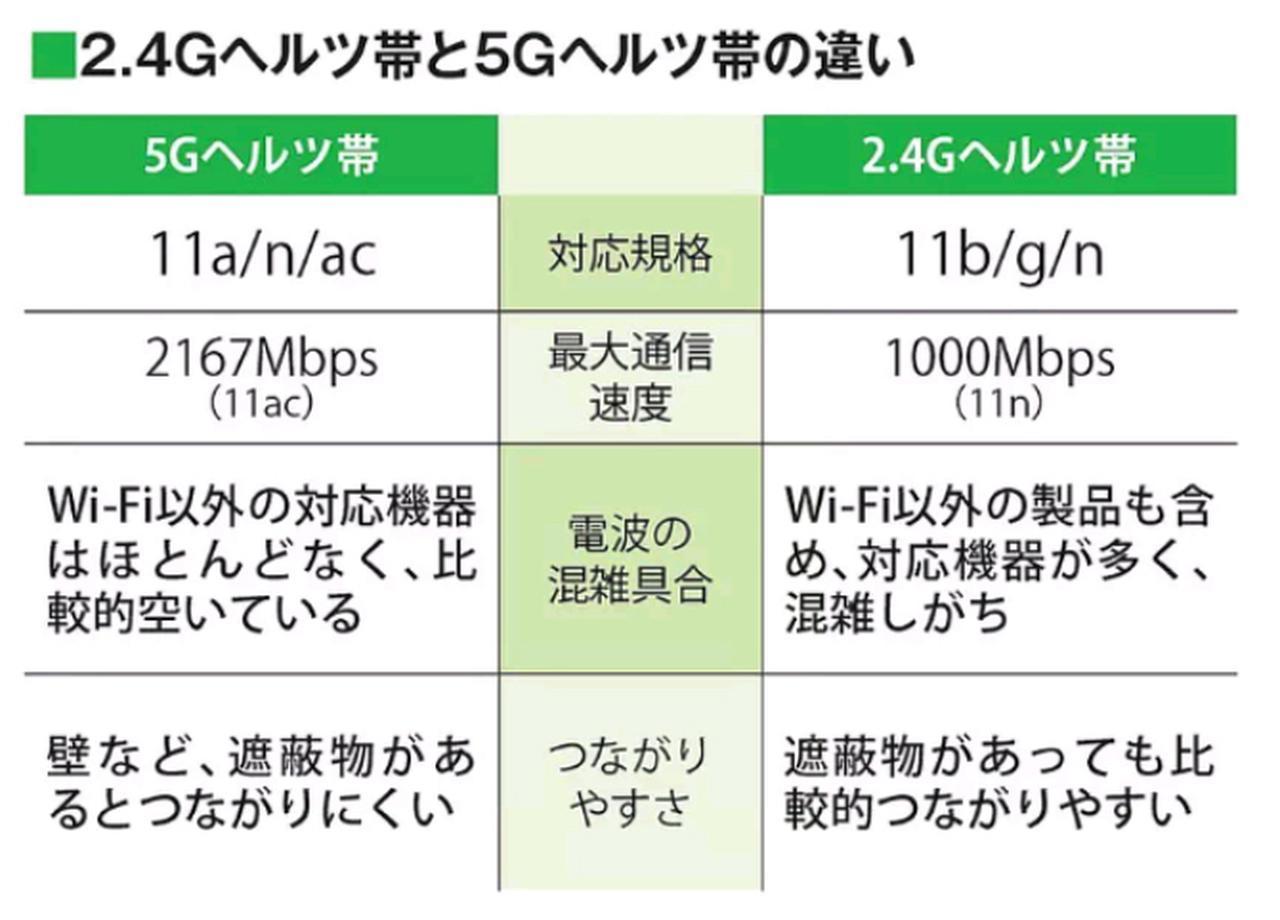 画像2: 【Wi-Fi規格】11acって何? 2.4Gと5Gの違い つながりやすいのはどっちだ!