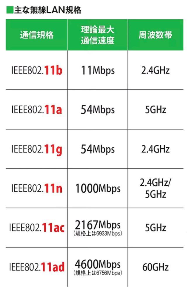 画像1: 【Wi-Fi規格】11acって何? 2.4Gと5Gの違い つながりやすいのはどっちだ!