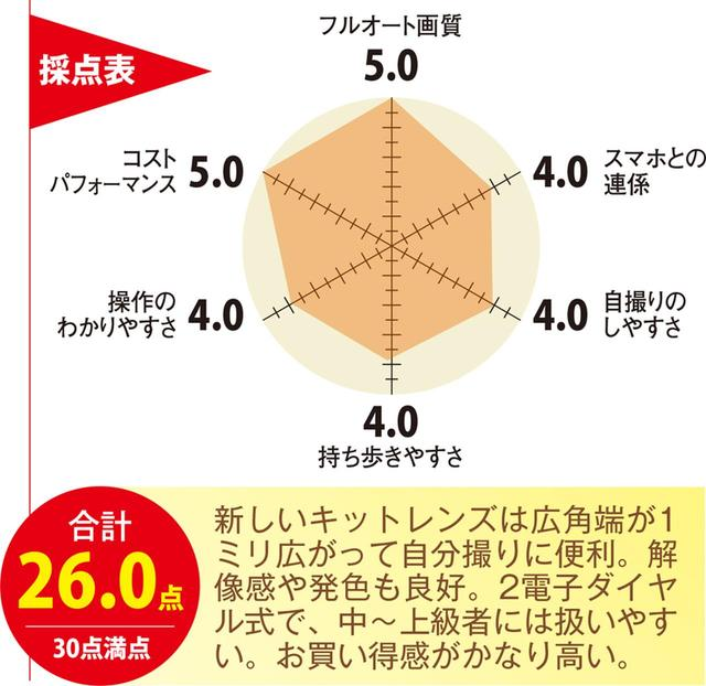 画像: ミラーレス一眼をCHECK! 小型・軽量な富士フイルムX-A5