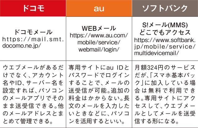 画像: ●キャリアメール用ウエブメールサービス