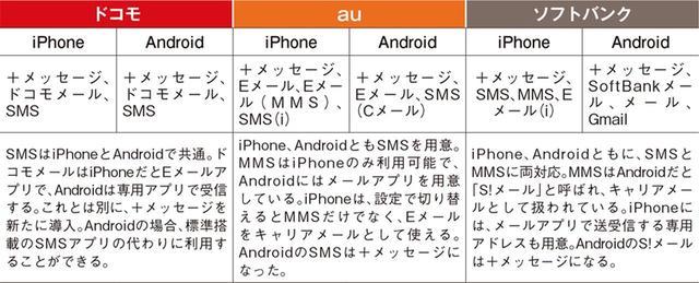 画像: ●3大キャリアのiPhone、Androidで標準で使えるメール関連サービス