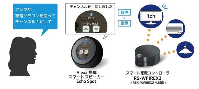 画像: RS-WFIREX3のシステム。テレビのチャンネル変更やエアコンの温度設定、照明のオン/オフといった操作を、音声だけでなく目でも確認することができる。