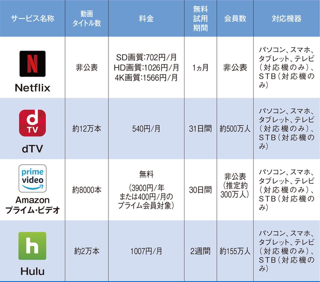 画像: ※票のデータは、2018年7月時点のもの。※STB(セットトップボックス)にはApple TV、Amazon FireTV、Google Chromecastなどがある。