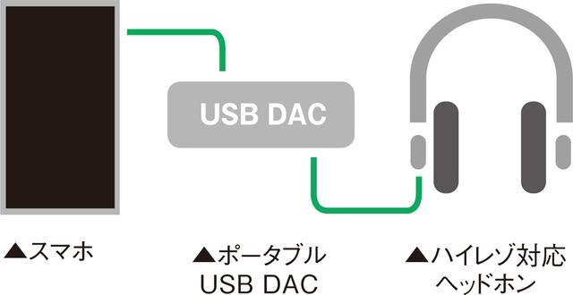 画像: ポータブルUSB DACは、スマホのUSB端子と接続し、ハイレゾ音源をデジタルのまま受け取り、高音質で出力する。ヘッドホンアンプ兼用で、高い駆動力を持つのも魅力だ。