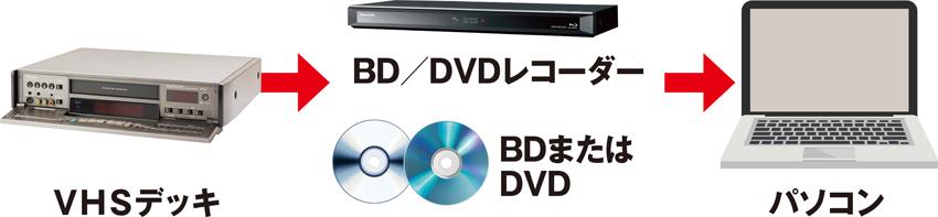 画像: VHSビデオのデジタル化の手順