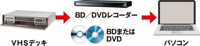 画像: VHSデッキからBDレコーダー(HDD)へアナログでダビングする