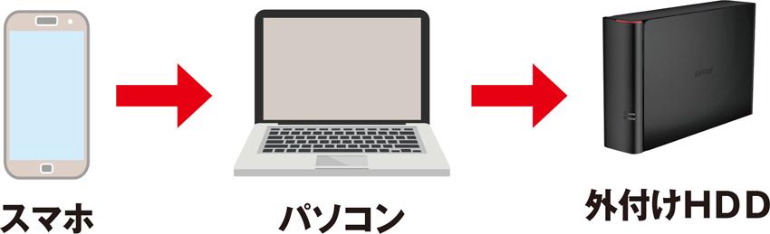 画像: ②スマホからパソコンに移し、さらに外付けHDDに移動する
