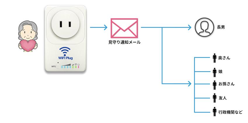 画像: 家電をつないだコンセント部分が、直接Wi-Fiルーターと通信し、電力消費状況をサーバーに蓄積。不自然な長時間のオンやオフがあれば、家族に通知する。