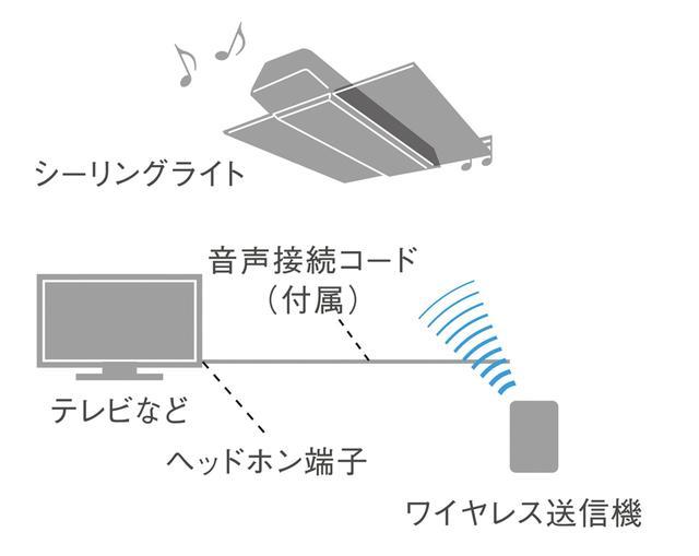 画像: ワイヤレス送信機同梱モデルなら、テレビのアナログ音声出力とつなぐことで、テレビの音も天井から流して楽しめる。