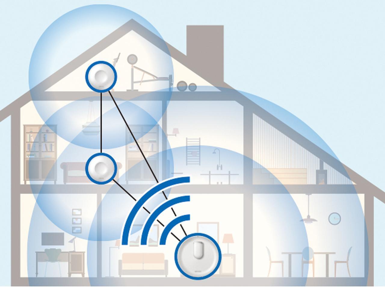 画像: 親機と中継機が相互に連係し、家庭内の電波の混雑具合を判定。最適な経路とバンドで家庭内の隅々まで高速通信を実現するのが、メッシュネットワークだ。