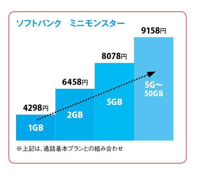 画像: ソフトバンクでは、1年め2138円(税抜き1980円)をうたっているが、これは2年割に加え、固定通信などの契約がセットとなる「おうち割 光セット」と「1年おトク割」を適用した場合の金額だ。