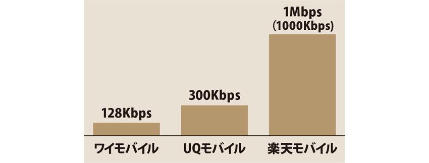 画像: 大手キャリアやワイモバイルは、データ容量が契約に達すると、128kbpsに落ちるが、楽天モバイルはスペック上は1Mbpsという最も高速なスピードを提供している。