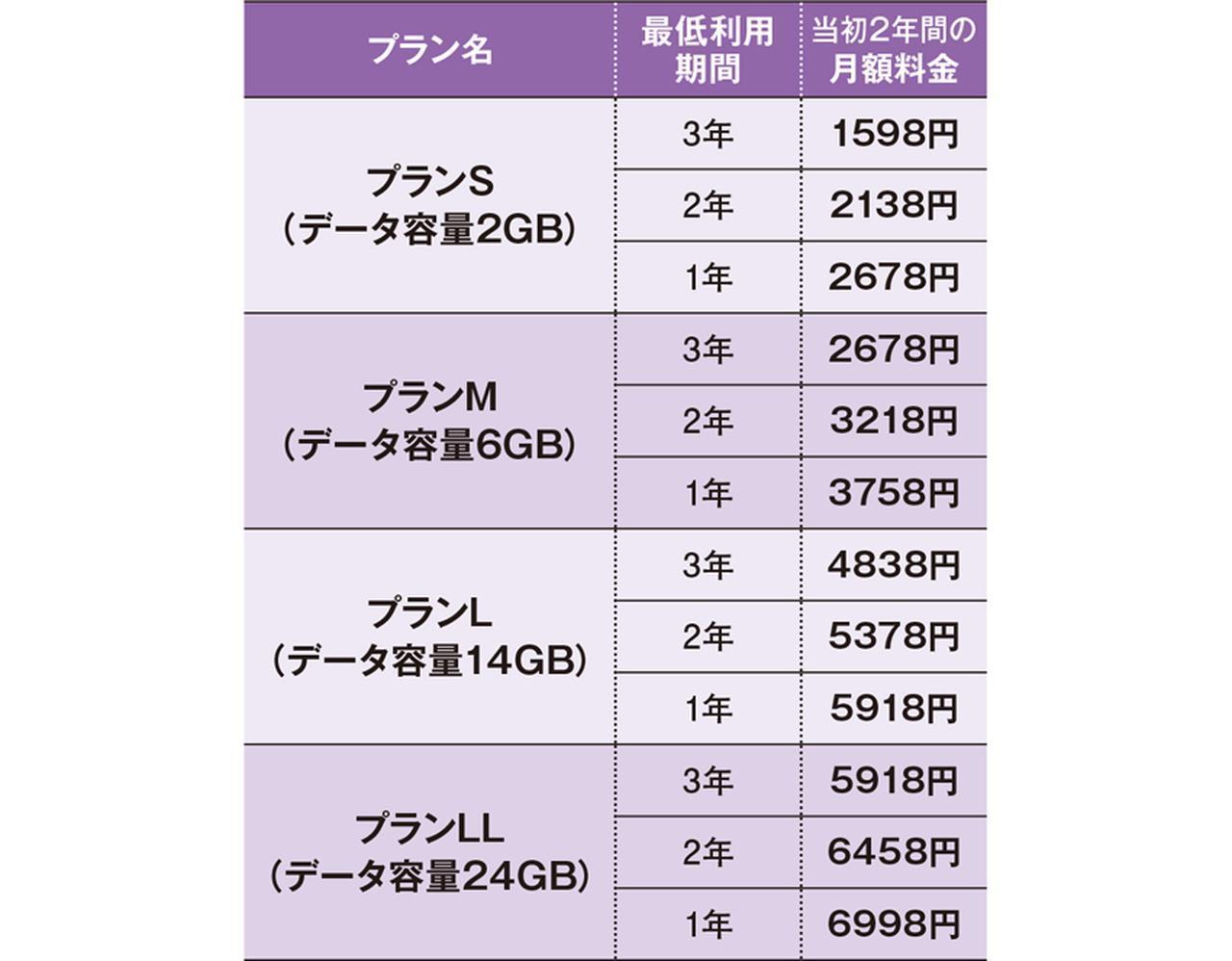 画像: 7月にリニューアルされた「スーパーホーダイ」は、最低利用期間によって割引額が変わる。いずれも割引期間は2年間なので、3年契約の場合、プランSの3年めは月額3218円となる。 ※上記は、楽天会員の場合の料金。1回10分までの通話が無料。