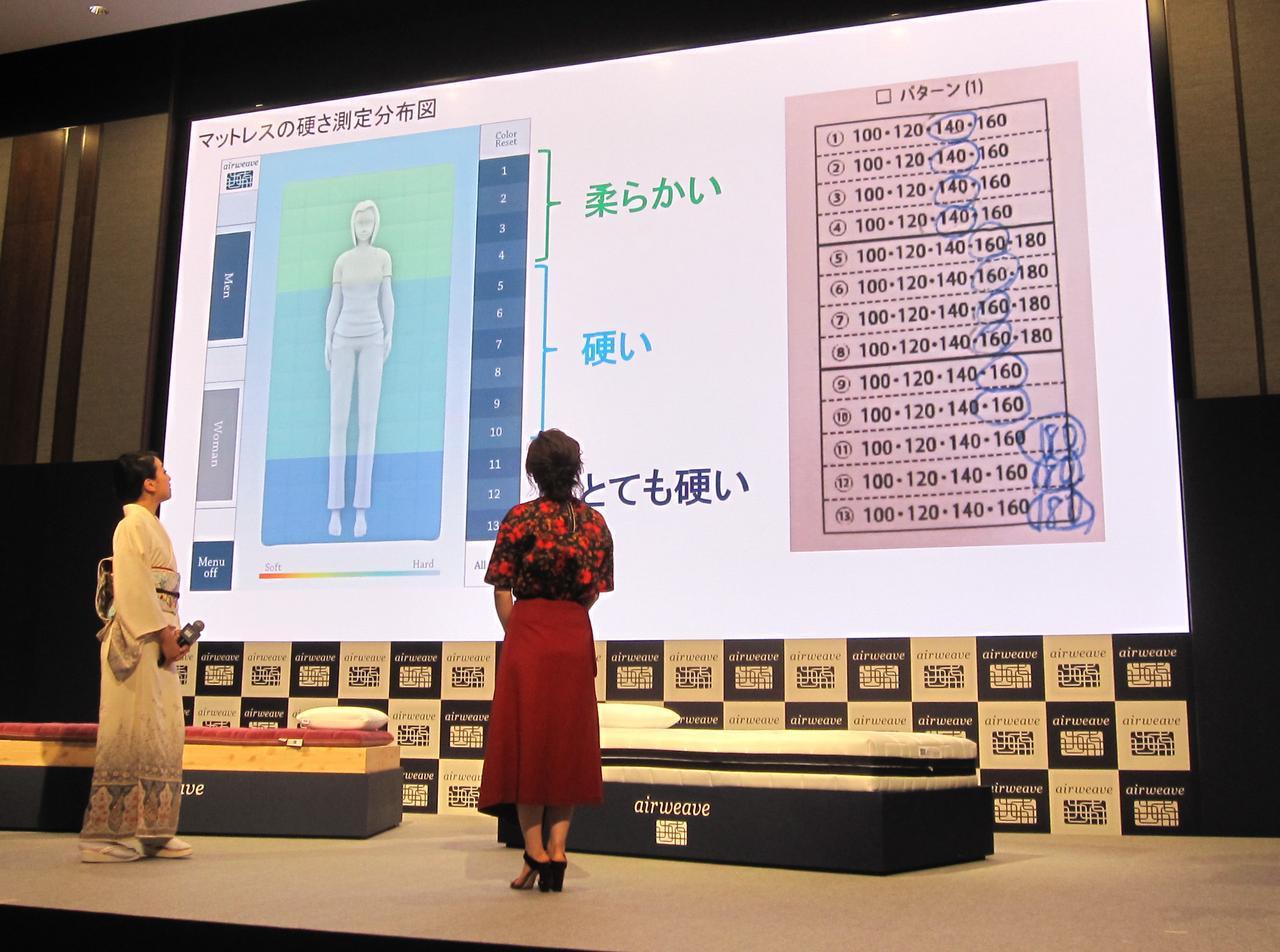画像: 浅田真央さんのマットレスの硬さ測定分布図。