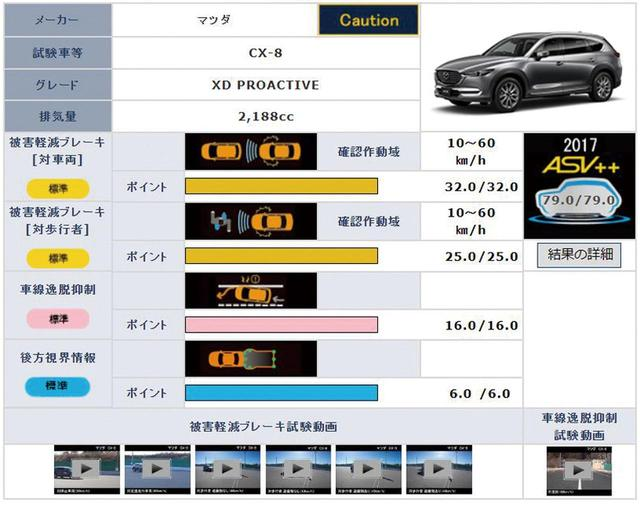 画像: JNCAP( http://www.nasva.go.jp/)mamoru/)では、メーカーや車種で予防安全性能アセスメントを検索することができる。