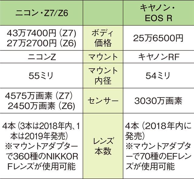 画像: ●ニコンとキヤノンの仕様比較