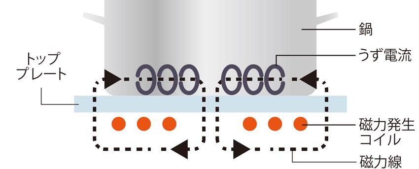 画像: ●IHの仕組み(クッキングヒーターの例)