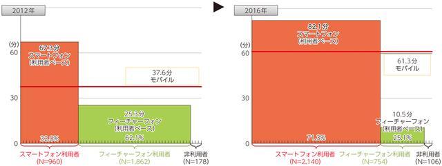 画像: 総務省|平成29年版 情報通信白書|生活の中心になりつつあるスマホ(4年間の質的変化)