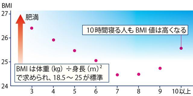 画像: 肥満度を表すBMI(ボディマス指数)値は、睡眠時間7時間を境に、短くなればなるほど高くなる