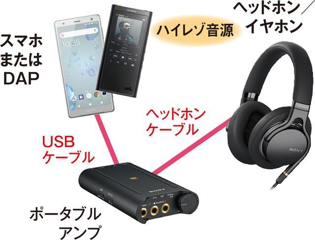 画像: ハイレゾ再生対応のスマホやDAP(携帯音楽プレーヤー)があれば、ハイレゾ音源の再生が可能。単体でハイレゾ音質を楽しこともできるが、より音質にこだわるならUSB DAC機能付きのポータブルアンプなどを使うのもおすすめ。
