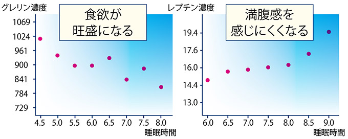 画像: 左:食欲増進作用のあるホルモンのグレリンが睡眠時間が短いと過剰に出てくる 右:満腹感をもたらすホルモンのレプチンが睡眠時間が短いと出にくい