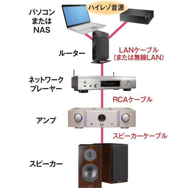 画像: ネットワークプレーヤーはもともとオーディオ製品として作られており、静音性が高く、ノイズの影響の少ない再生が楽しめる。パソコンが苦手な人でも比較的使いやすいことも魅力。