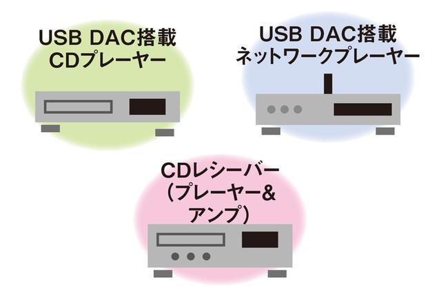 画像: 最近のプレーヤーは、USB DAC機能やネットワークプレーヤー機能を持つものが多い。アンプとの一体型も増えている。