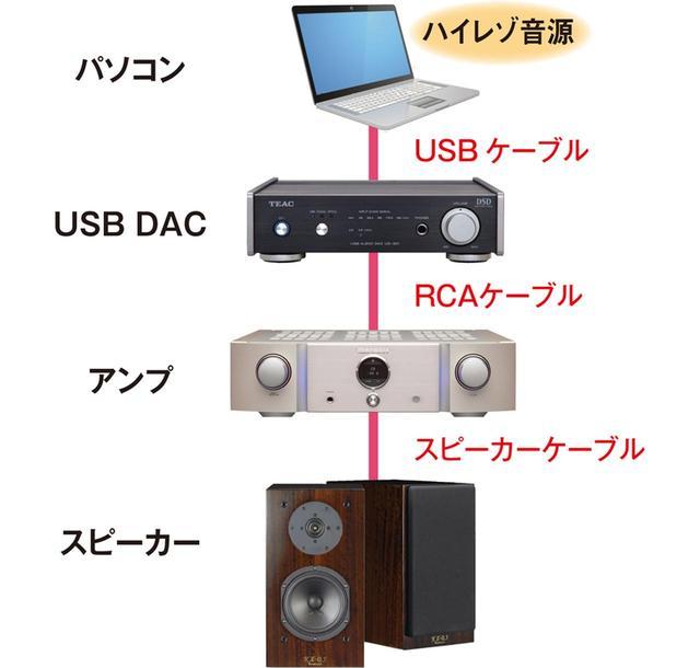 画像: 手持ちのパソコンにハイレゾ再生ソフトをインストールして再生。パソコンだけでも再生はできるが、USB DACを使えばハイレゾ音源本来の優れた品質で音楽再生が楽しめる。