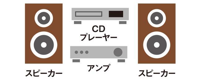 画像: オーディオの基本構成は音源の再生機器+アンプ+スピーカーの3点セット。音源はCD、ハイレゾ、アナログレコードなどだ。