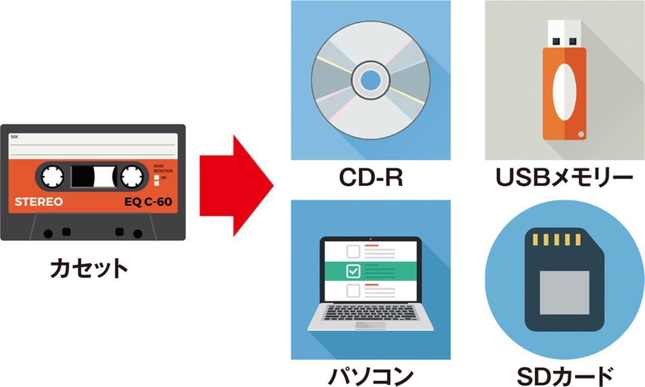 画像: デジタル対応カセットの機種が、どのメディアに対応しているかで、保存メディアが決まる。