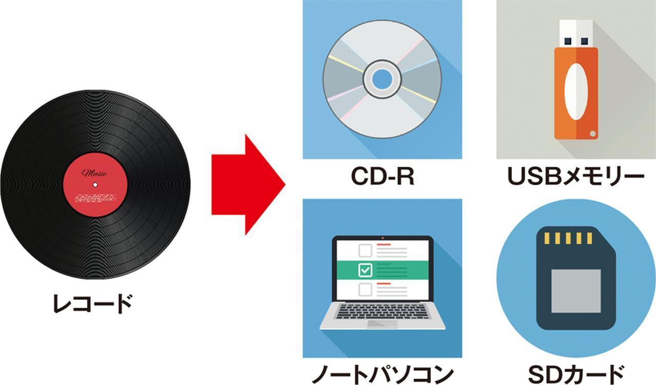 画像: デジタル録音対応のレコードプレーヤーは、製品ごとにデジタル録音できるメディアが異なる。